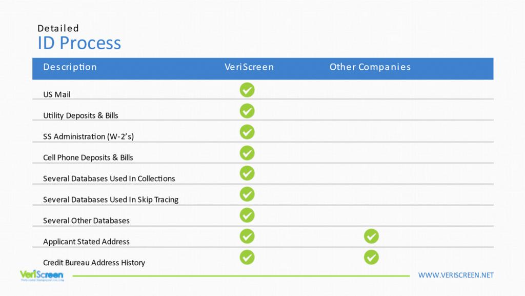 best background check identity verification service